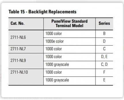 Panelview 1000 OEM backlight chart
